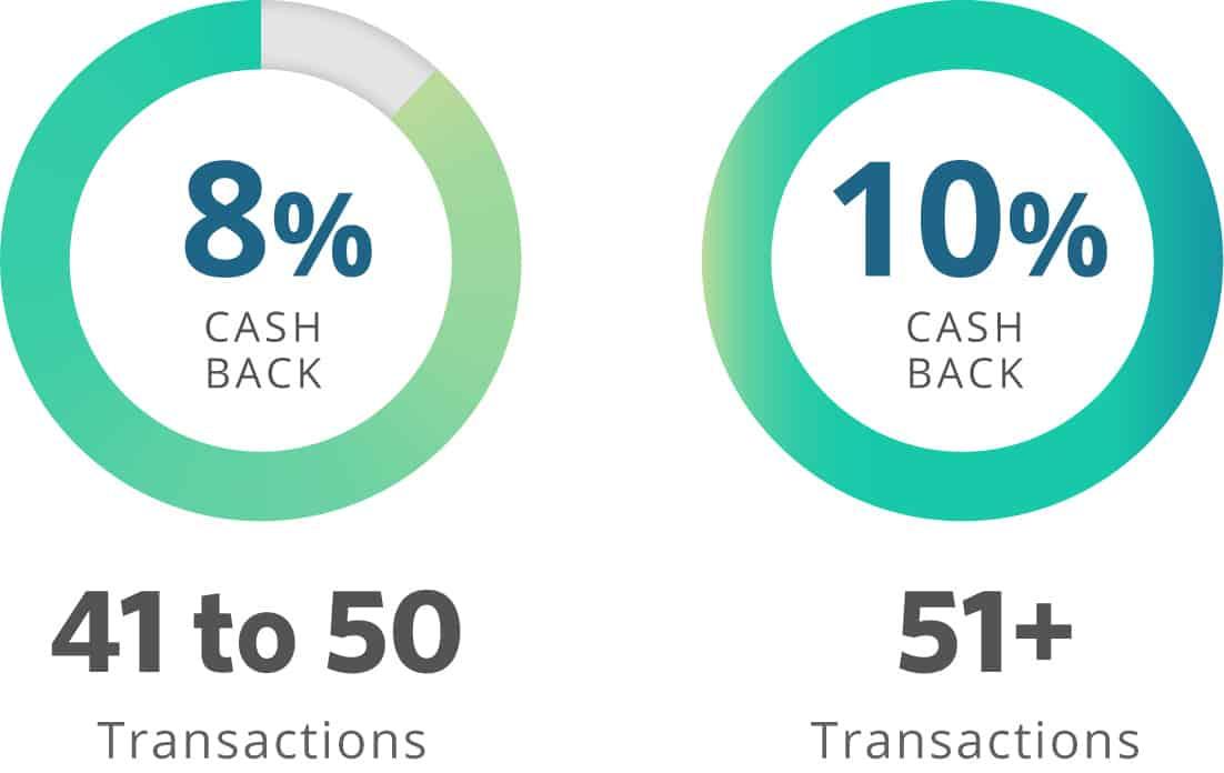 Najm One Cash Back Credit Card | Najm