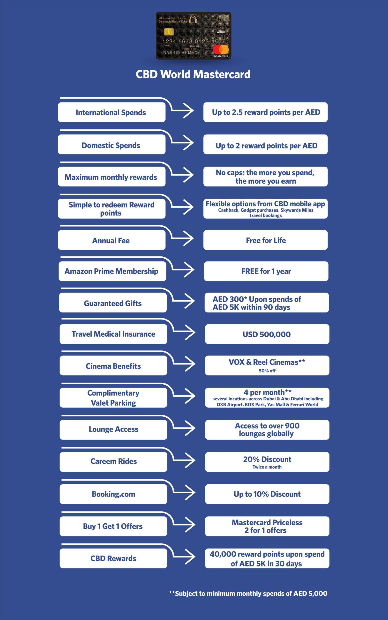 CBD World Mastercard Features