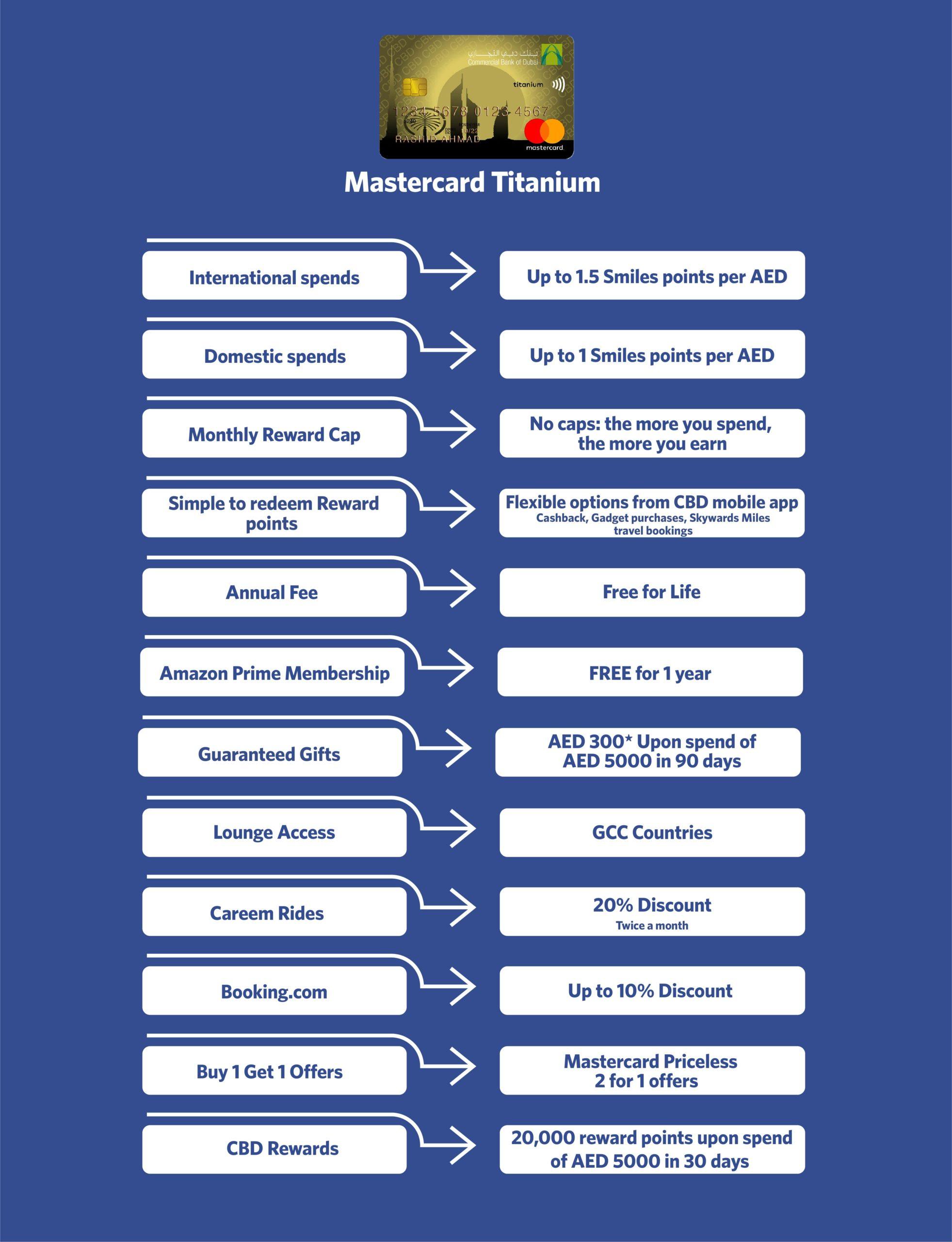 CBD Titanium Mastercard Features